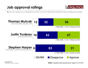 Approval-leaders